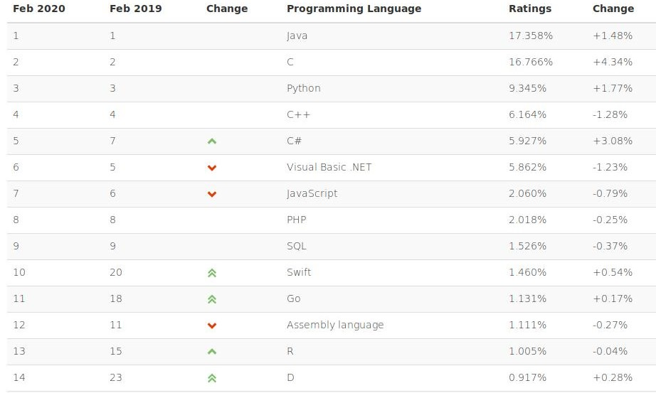 TIOBE INDEX LUTY 2020